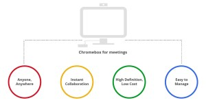 Chromebox for Meetings 2