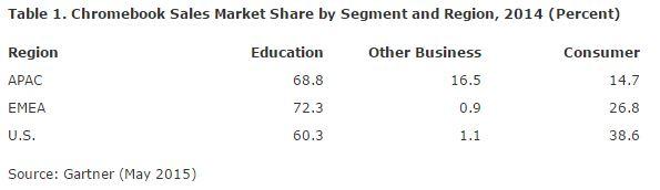 Tabella dei settori di mercato che utilizzano Chromebook